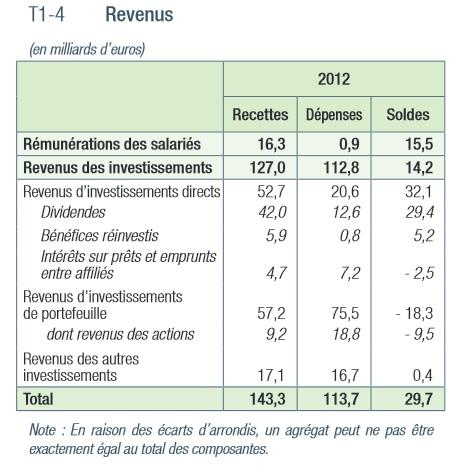 Pourquoi Un Deficit Commercial Ne Signifie Rien Des Hauts Et Debats