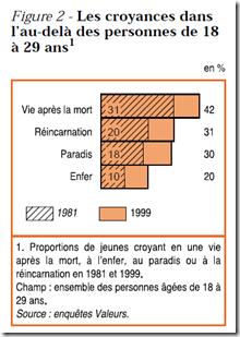 Croyances en l'au-delà 18-29 ans 1981 1999