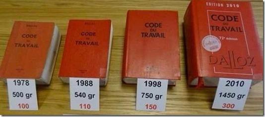 Evolution-code-du-travail